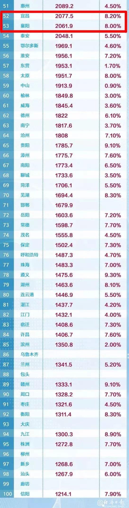 中国城市GDP百强榜发布!湖北3市上榜,武汉第九