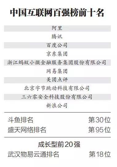产经 | 中国互联网百强榜出炉,斗鱼和盛天网络两家汉企上榜